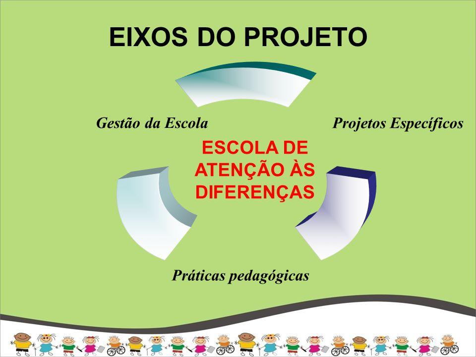 EIXOS DO PROJETO Projetos Específicos Práticas pedagógicas Gestão da Escola ESCOLA DE ATENÇÃO ÀS DIFERENÇAS