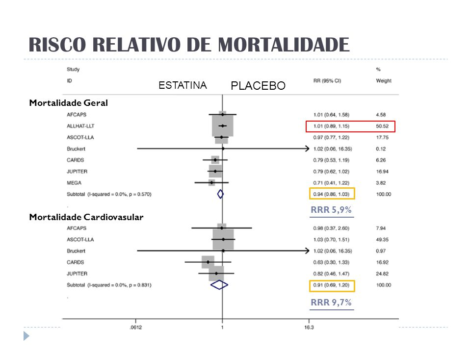 In elderly subjects at high CV risk and without established CV disease, statins substantially reduce the incidence of MI and stroke in a short-term follow-up, with a favorable, albeit no significant, trend for reduction in mortality.