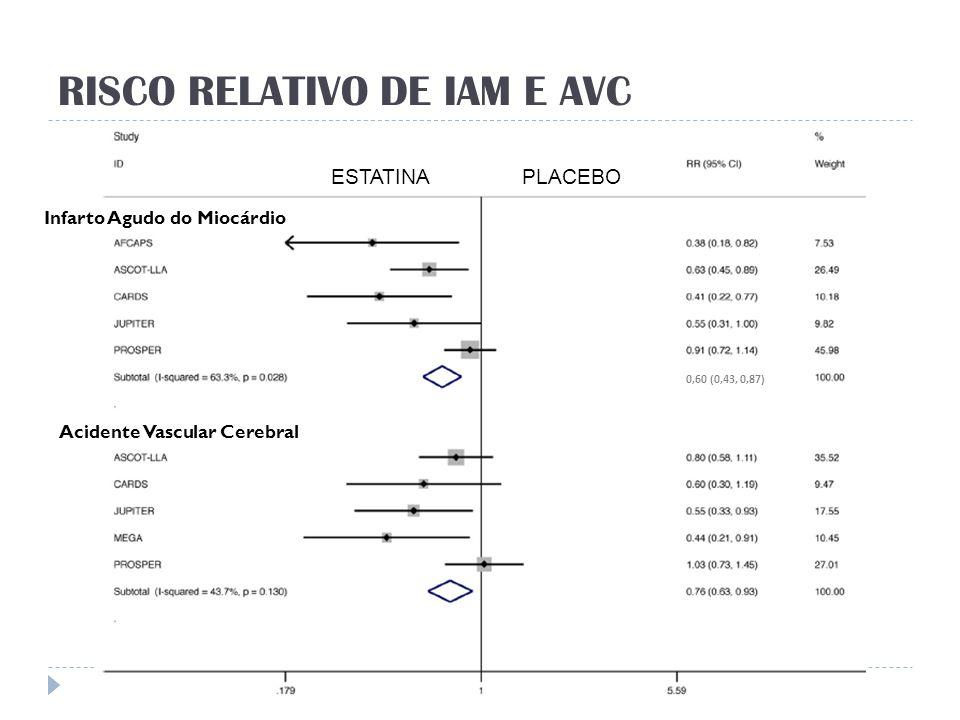 RISCO RELATIVO DE IAM E AVC ESTATINAPLACEBO 0,60 (0,43, 0,87) Infarto Agudo do Miocárdio Acidente Vascular Cerebral