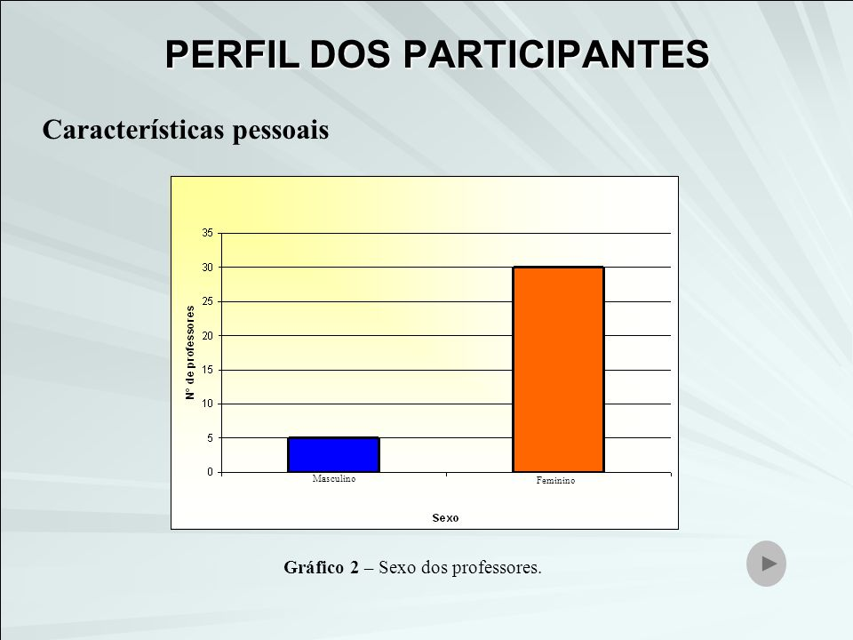 Características pessoais GraduaçãoEspecialização Mestrado Gráfico 3 – Nível de escolarização
