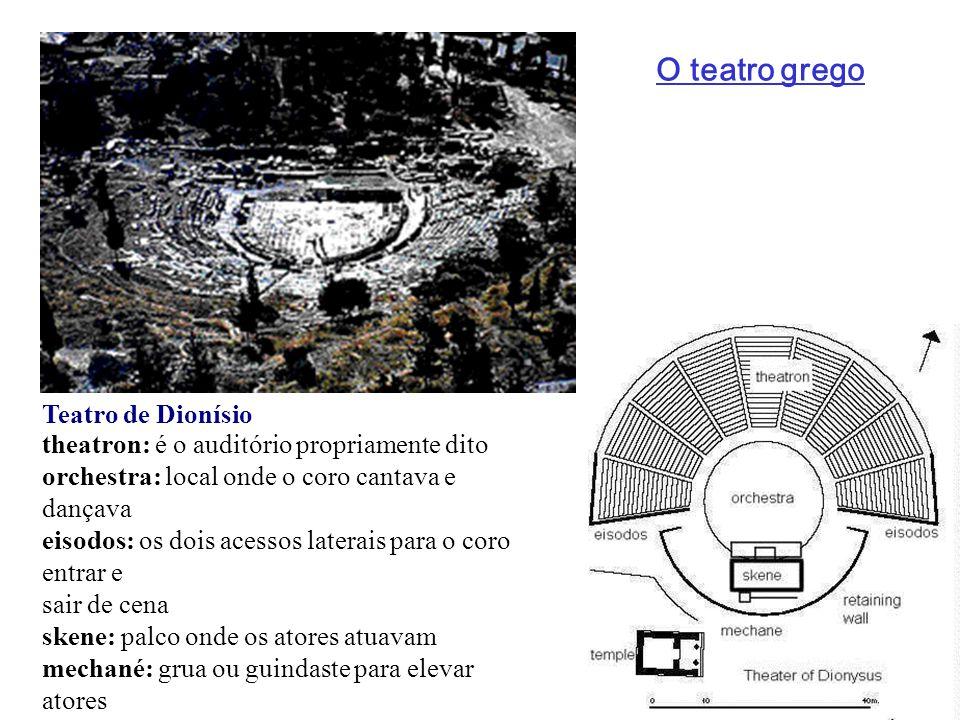 Teatro de Dionísio theatron: é o auditório propriamente dito orchestra: local onde o coro cantava e dançava eisodos: os dois acessos laterais para o c