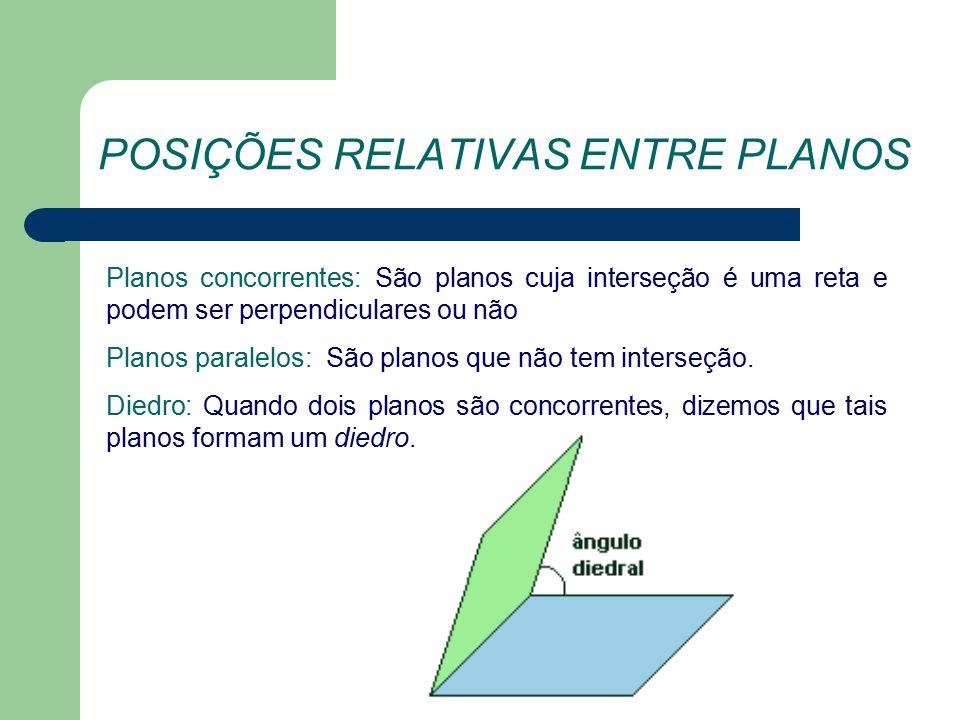 POSIÇÕES RELATIVAS ENTRE PLANOS Planos concorrentes: São planos cuja interseção é uma reta e podem ser perpendiculares ou não Planos paralelos: São planos que não tem interseção.