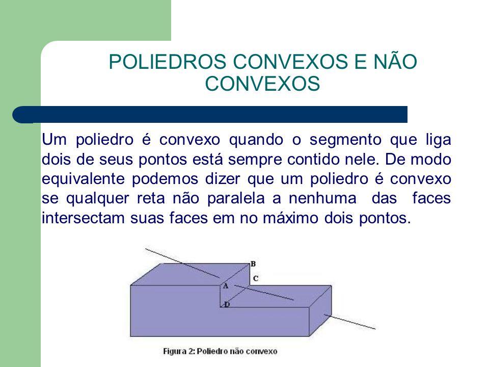 POLIEDROS CONVEXOS E NÃO CONVEXOS Um poliedro é convexo quando o segmento que liga dois de seus pontos está sempre contido nele. De modo equivalente p