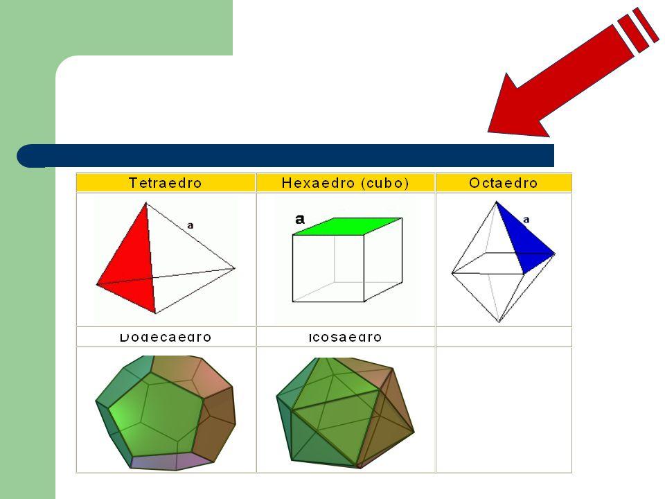 RELAÇÕES DE EULER O matemático suíço Leonhard Euler descobriu uma importante relação entre o número F de faces, o número V de vértices, o número A de arestas de um poliedro convexo.