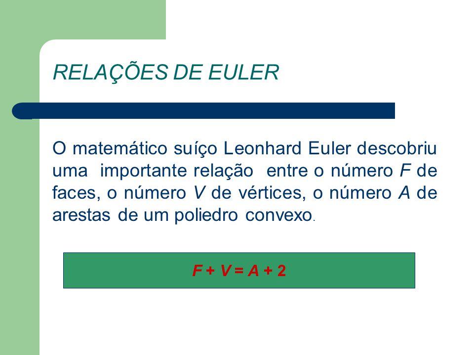 RELAÇÕES DE EULER O matemático suíço Leonhard Euler descobriu uma importante relação entre o número F de faces, o número V de vértices, o número A de