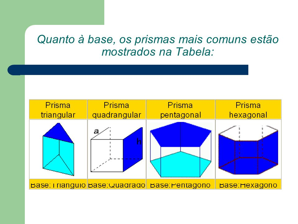 Quanto à base, os prismas mais comuns estão mostrados na Tabela: