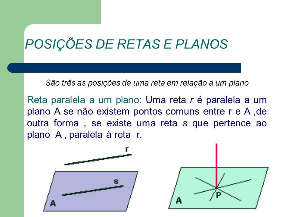 POSIÇÕES DE RETAS E PLANOS São três as posições de uma reta em relação a um plano Reta paralela a um plano: Uma reta r é paralela a um plano A se não existem pontos comuns entre r e A,de outra forma, se existe uma reta s que pertence ao plano A, paralela à reta r.