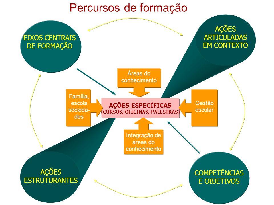 EIXOS CENTRAIS DE FORMAÇÃO AÇÕES ESTRUTURANTES AÇÕES ESPECÍFICAS (CURSOS, OFICINAS, PALESTRAS) AÇÕES ARTICULADAS EM CONTEXTO COMPETÊNCIAS E OBJETIVOS