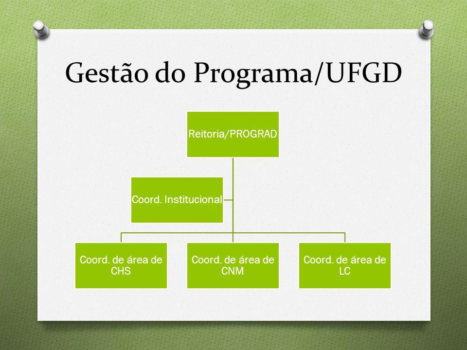 Gestão do Programa/UFGD Reitoria/PROGRAD Coord. de área de CHS Coord.