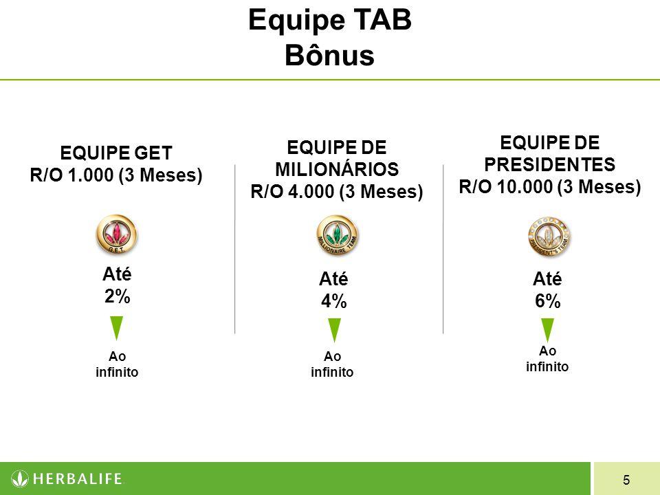 5 EQUIPE GET R/O 1.000 (3 Meses) Até 2% Ao infinito EQUIPE DE MILIONÁRIOS R/O 4.000 (3 Meses) Até 4% Ao infinito EQUIPE DE PRESIDENTES R/O 10.000 (3 Meses) Até 6% Ao infinito Equipe TAB Bônus