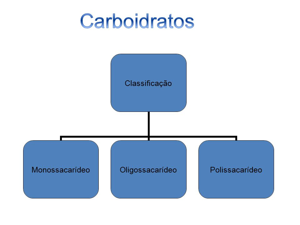 Classificação MonossacarídeoOligossacarídeoPolissacarídeo