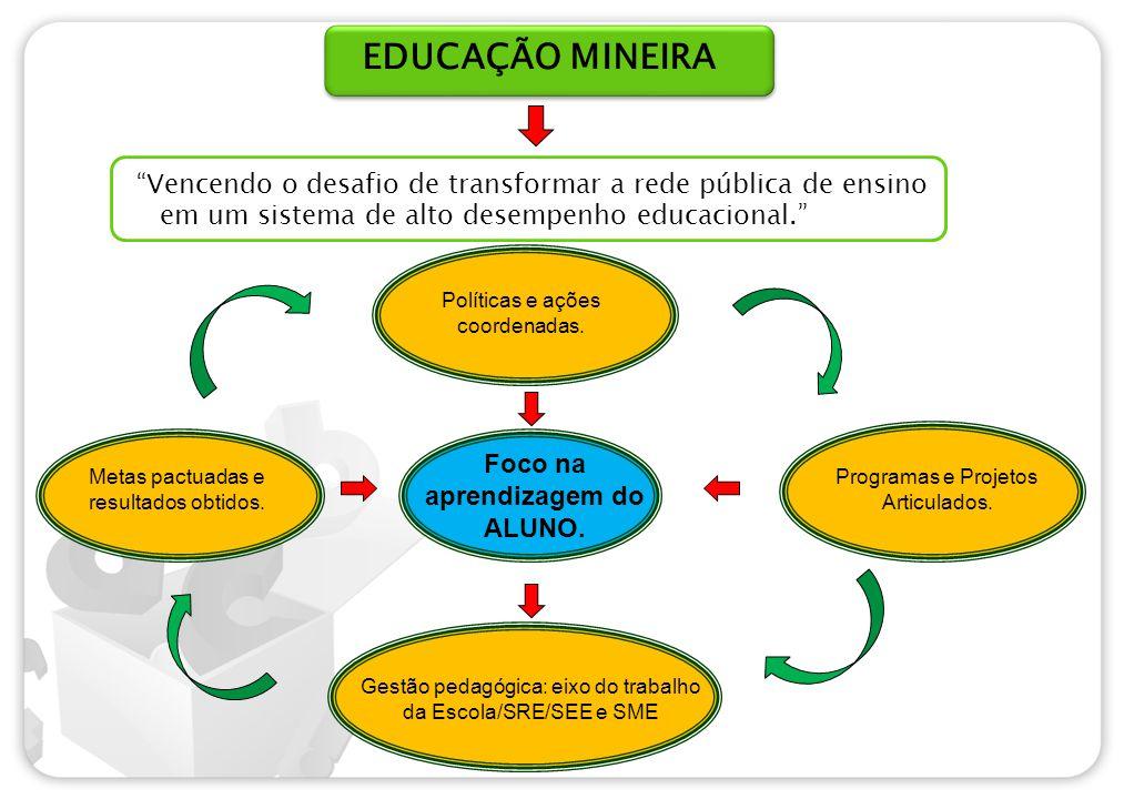 EDUCAÇÃO MINEIRA Vencendo o desafio de transformar a rede pública de ensino em um sistema de alto desempenho educacional. Políticas e ações coordenadas.
