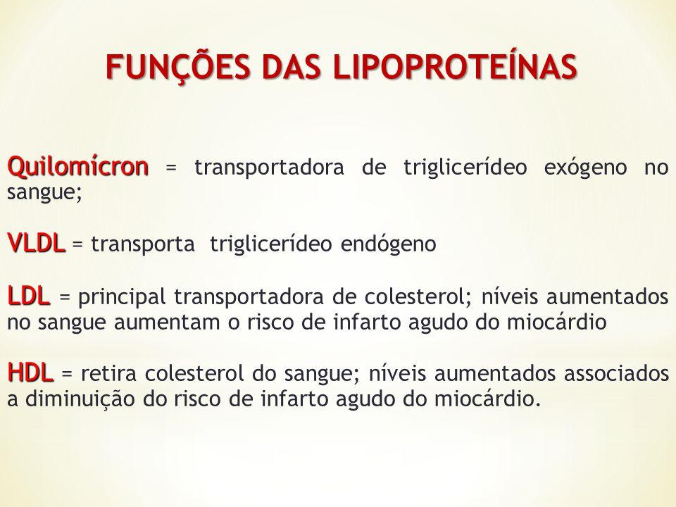 FUNÇÕES DAS LIPOPROTEÍNAS FUNÇÕES DAS LIPOPROTEÍNAS Quilomícron Quilomícron = transportadora de triglicerídeo exógeno no sangue; VLDL VLDL = transport