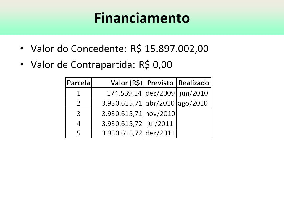 Financiamento Valor do Concedente: R$ 15.897.002,00 Valor de Contrapartida: R$ 0,00