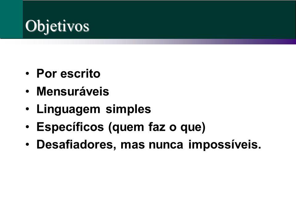 Objetivos Por escrito Mensuráveis Linguagem simples Específicos (quem faz o que) Desafiadores, mas nunca impossíveis.