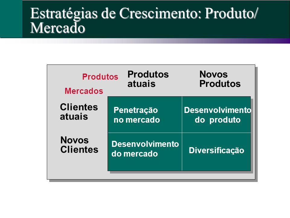 Estratégias de Crescimento: Produto/ Mercado Penetração no mercado Desenvolvimento do produto Diversificação Desenvolvimento do mercado Clientes atuai