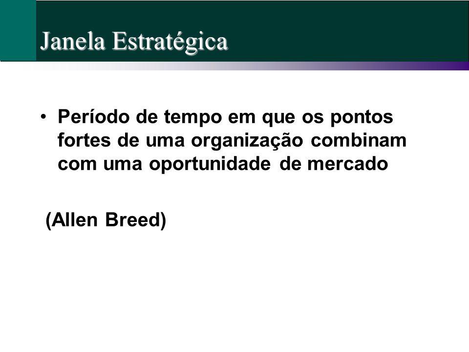 Janela Estratégica Período de tempo em que os pontos fortes de uma organização combinam com uma oportunidade de mercado (Allen Breed)