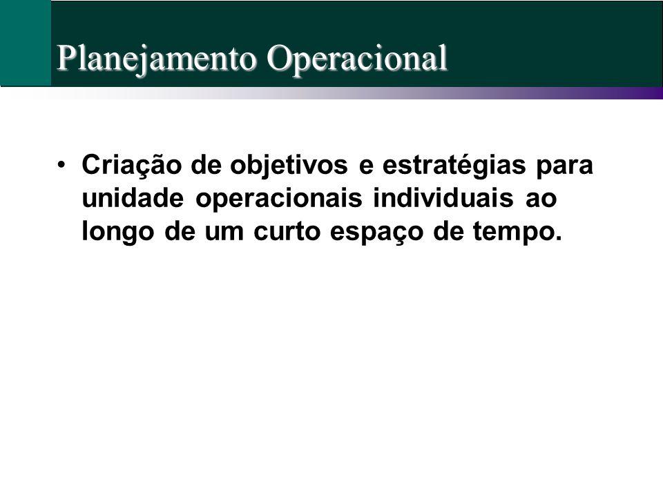 Planejamento Operacional Criação de objetivos e estratégias para unidade operacionais individuais ao longo de um curto espaço de tempo.