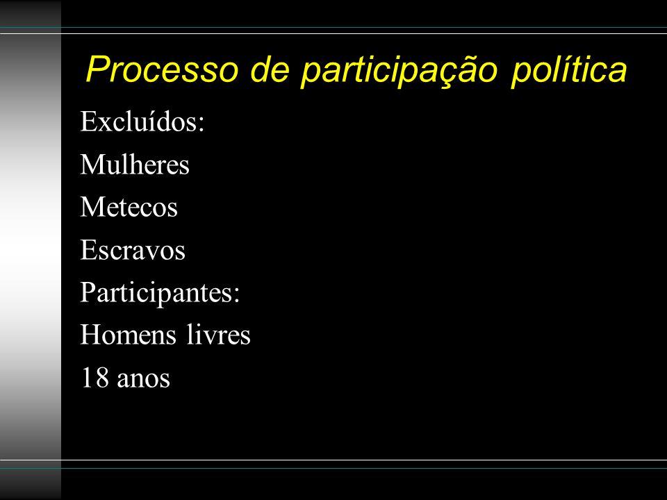 Processo de participação política Excluídos: Mulheres Metecos Escravos Participantes: Homens livres 18 anos