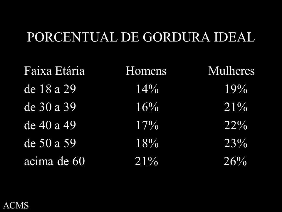 PORCENTUAL DE GORDURA IDEAL Faixa Etária Homens Mulheres de 18 a 29 14% 19% de 30 a 39 16% 21% de 40 a 49 17% 22% de 50 a 59 18% 23% acima de 60 21% 26% ACMS