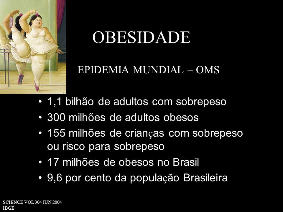 OBESIDADE EPIDEMIA MUNDIAL – OMS 1,1 bilhão de adultos com sobrepeso 300 milhões de adultos obesos 155 milhões de crian ç as com sobrepeso ou risco para sobrepeso 17 milhões de obesos no Brasil 9,6 por cento da popula ç ão Brasileira SCIENCE VOL 304 JUN 2004 IBGE