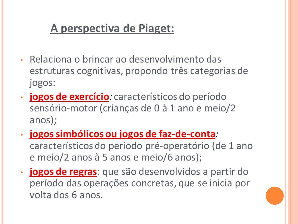 A perspectiva de Piaget: Relaciona o brincar ao desenvolvimento das estruturas cognitivas, propondo três categorias de jogos: jogos de exercício: cara