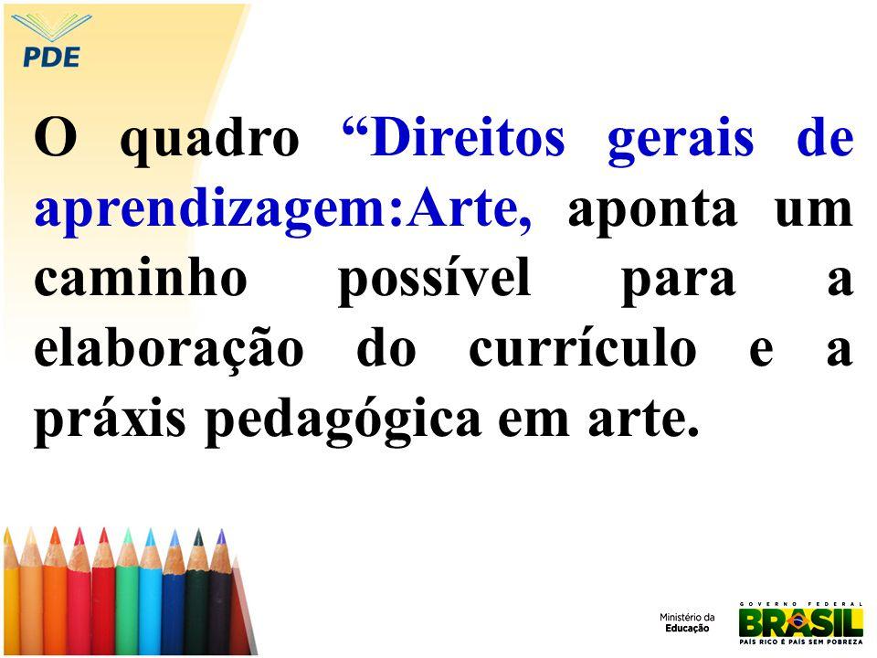 O quadro Direitos gerais de aprendizagem:Arte, aponta um caminho possível para a elaboração do currículo e a práxis pedagógica em arte.