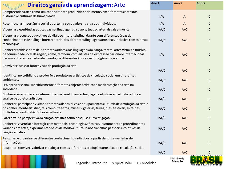 Direitos gerais de aprendizagem: Arte Ano 1Ano 2Ano 3 Compreender a arte como um conhecimento produzido socialmente, em diferentes contextos históricos e culturais da humanidade.