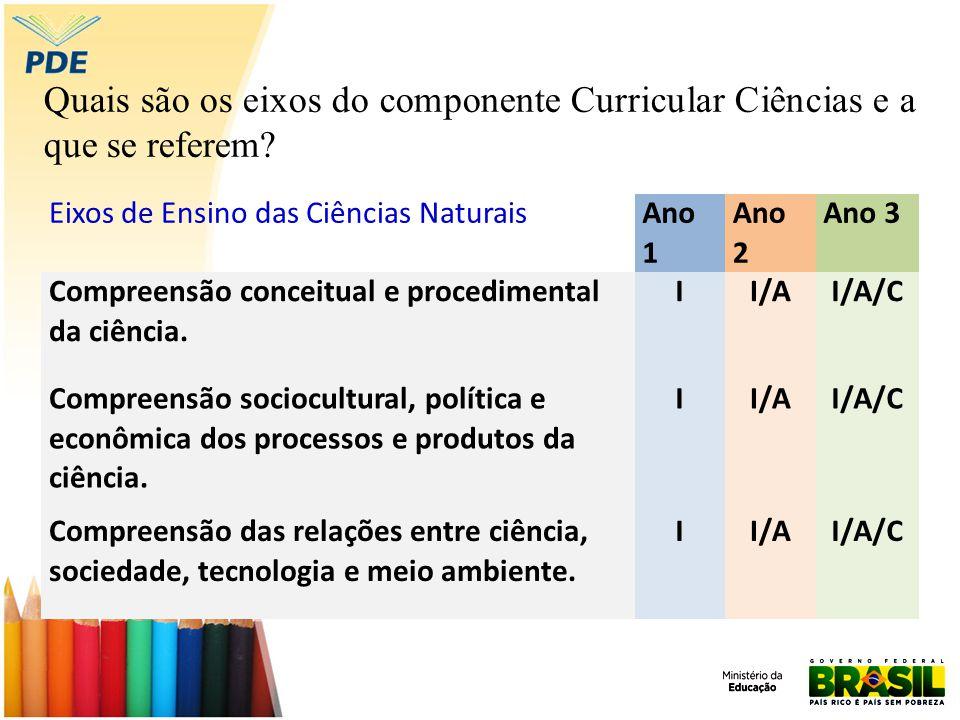 Quais são os eixos do componente Curricular Ciências e a que se referem.