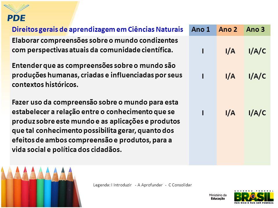 Direitos gerais de aprendizagem em Ciências NaturaisAno 1Ano 2Ano 3 Elaborar compreensões sobre o mundo condizentes com perspectivas atuais da comunidade científica.