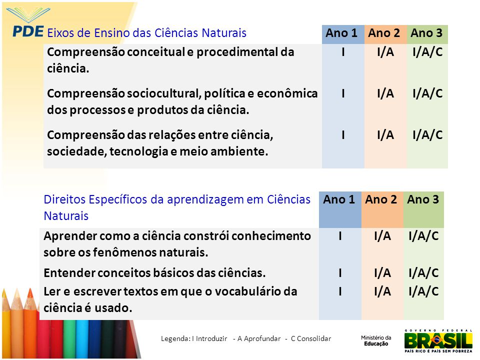 Eixos de Ensino das Ciências NaturaisAno 1Ano 2Ano 3 Compreensão conceitual e procedimental da ciência. II/AI/A/C Compreensão sociocultural, política