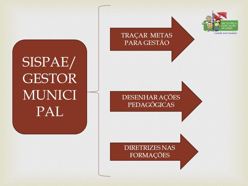 SISPAE/ GESTOR MUNICI PAL TRAÇAR METAS PARA GESTÃO DESENHAR AÇÕES PEDAGÓGICAS DIRETRIZES NAS FORMAÇÕES