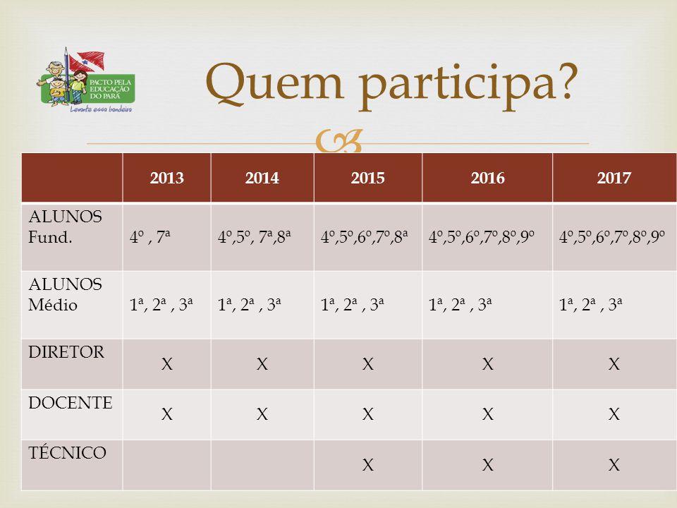  Quem participa. 20132014201520162017 ALUNOS Fund.