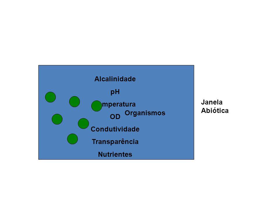 Alcalinidade pH Temperatura OD Condutividade Transparência Nutrientes Janela Abiótica Organismos