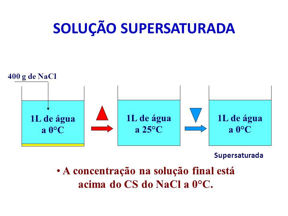 1L de água a 0°C 357 g de NaCl CS do NaCl a 0°C = 35,7 g / 100g de H 2 O CS do NaCl a 25°C = 42,0 g / 100g de H 2 O 200 g de NaCl400 g de NaCl SaturadaSaturada com corpo de fundo insaturada Classificação das soluções