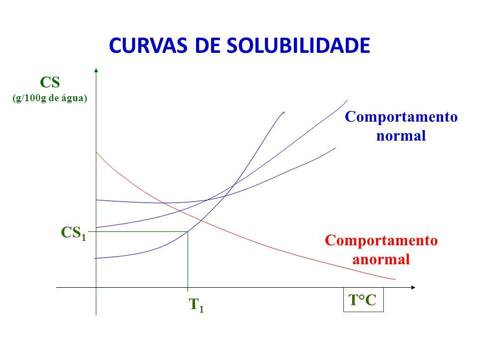 CURVAS DE SOLUBILIDADE CS (g/100g de água) Comportamento normal Comportamento anormal CS 1 T1T1 T°C
