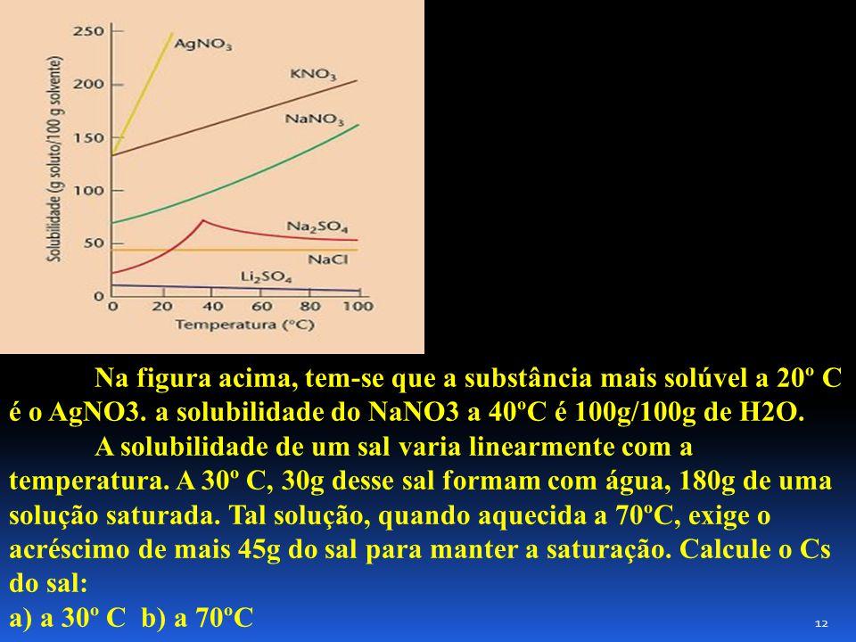 Na figura acima, tem-se que a substância mais solúvel a 20º C é o AgNO3.