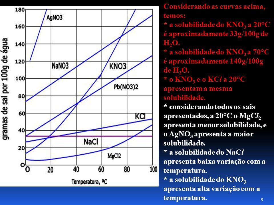 Considerando as curvas acima, temos: * a solubilidade do KNO 3 a 20°C é aproximadamente 33g/100g de H 2 O.