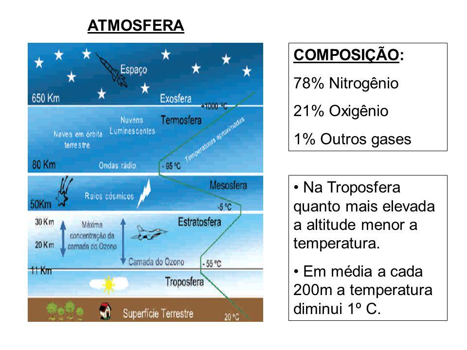 ATMOSFERA COMPOSIÇÃO: 78% Nitrogênio 21% Oxigênio 1% Outros gases Na Troposfera quanto mais elevada a altitude menor a temperatura.
