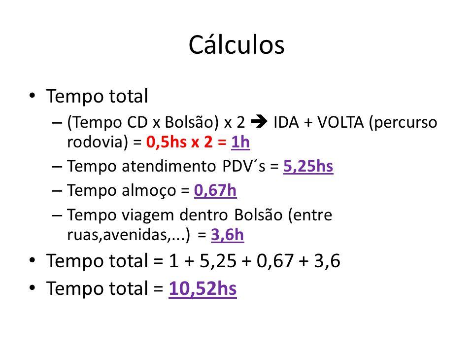 Cálculos Tempo total – (Tempo CD x Bolsão) x 2  IDA + VOLTA (percurso rodovia) = 0,5hs x 2 = 1h – Tempo atendimento PDV´s = 5,25hs – Tempo almoço = 0,67h – Tempo viagem dentro Bolsão (entre ruas,avenidas,...) = 3,6h Tempo total = 1 + 5,25 + 0,67 + 3,6 Tempo total = 10,52hs