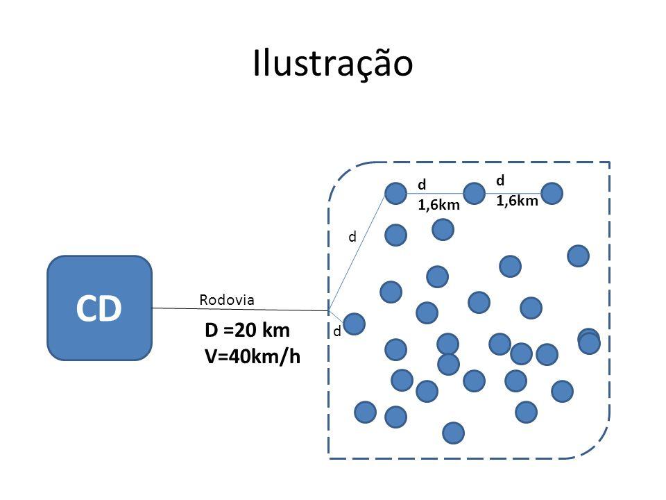 Ilustração CD Rodovia D =20 km V=40km/h d 1,6km d 1,6km d d
