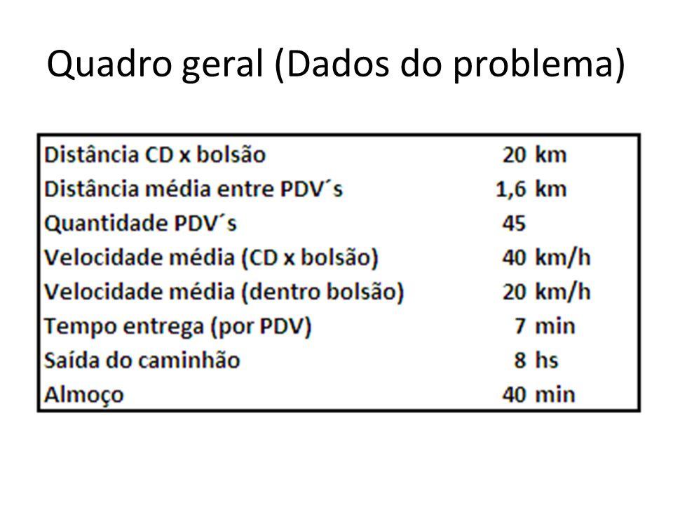 Quadro geral (Dados do problema)