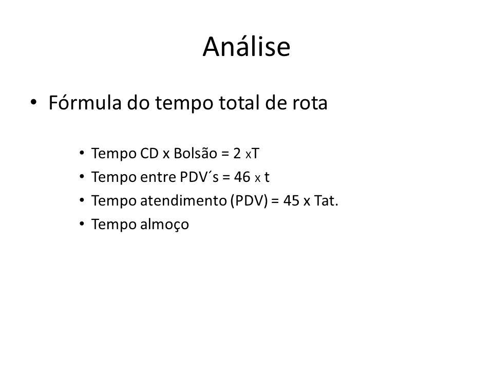 Análise Fórmula do tempo total de rota Tempo CD x Bolsão = 2 x T Tempo entre PDV´s = 46 x t Tempo atendimento (PDV) = 45 x Tat.