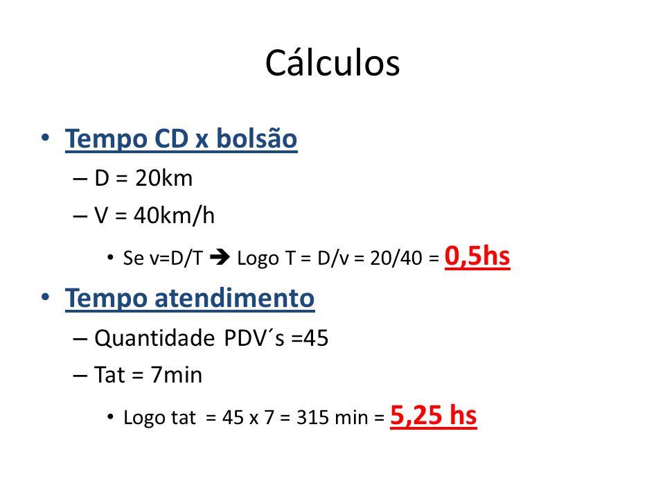 Cálculos Tempo CD x bolsão – D = 20km – V = 40km/h Se v=D/T  Logo T = D/v = 20/40 = 0,5hs Tempo atendimento – Quantidade PDV´s =45 – Tat = 7min Logo tat = 45 x 7 = 315 min = 5,25 hs