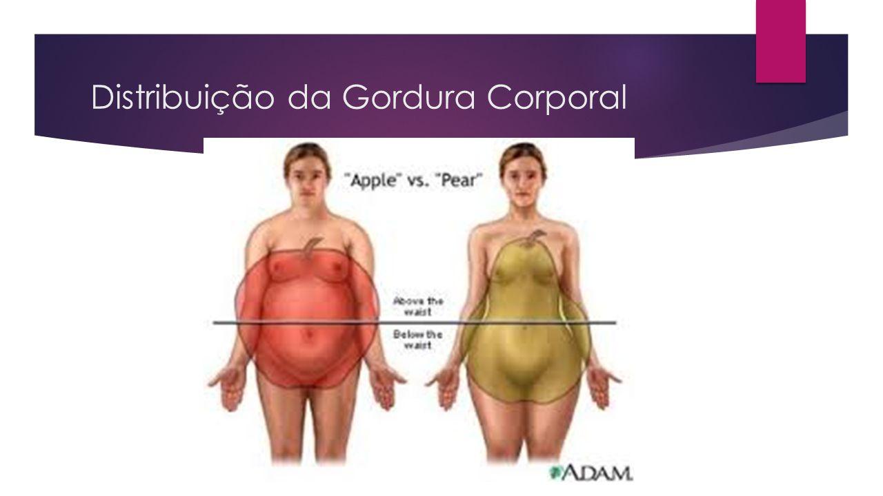 Distribuição da Gordura Corporal