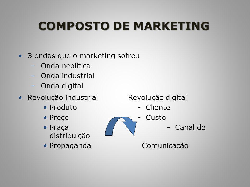 COMPOSTO DE MARKETING 3 ondas que o marketing sofreu – Onda neolítica – Onda industrial – Onda digital Revolução industrial Revolução digital Produto