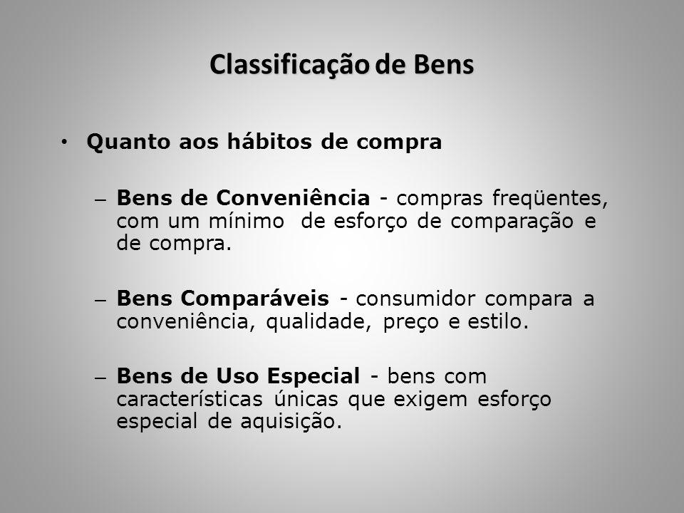 Classificação de Bens Quanto aos hábitos de compra – Bens de Conveniência - compras freqüentes, com um mínimo de esforço de comparação e de compra. –