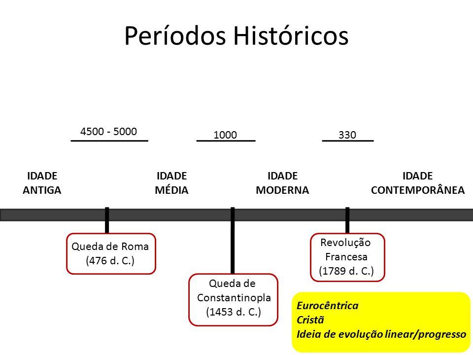 Períodos Históricos IDADE ANTIGA IDADE MODERNA IDADE MÉDIA IDADE CONTEMPORÂNEA Queda de Roma (476 d.