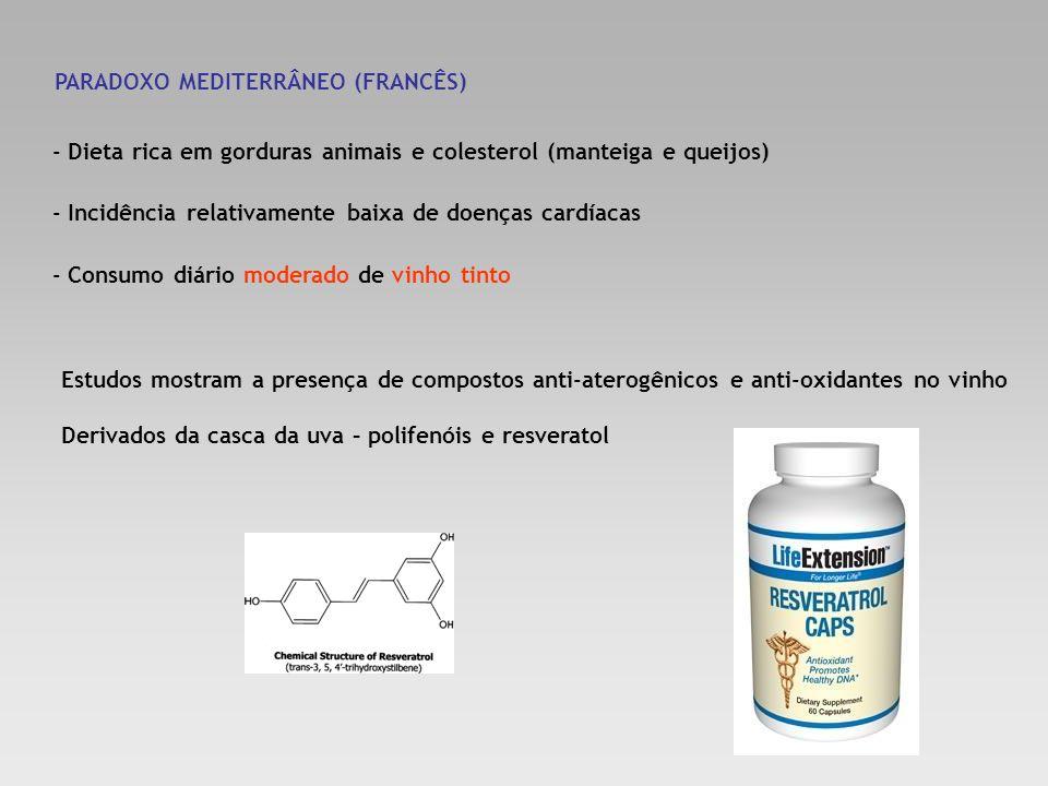 PARADOXO MEDITERRÂNEO (FRANCÊS) - Dieta rica em gorduras animais e colesterol (manteiga e queijos) - Incidência relativamente baixa de doenças cardíac