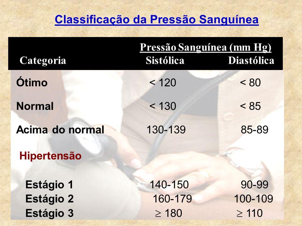 Classificação da Pressão Sanguínea Pressão Sanguínea (mm Hg) Categoria Sistólica Diastólica Ótimo < 120 < 80 Normal < 130 < 85 Acima do normal 130-139 85-89 Hipertensão Estágio 1 140-150 90-99 Estágio 2 160-179 100-109 Estágio 3  180  110